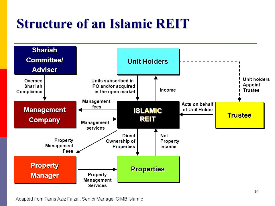 Structure of an Islamic REIT