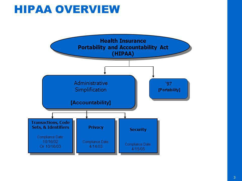 Portability and Accountability Act (HIPAA)