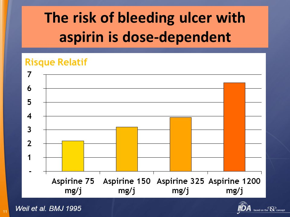The risk of bleeding ulcer with aspirin is dose-dependent