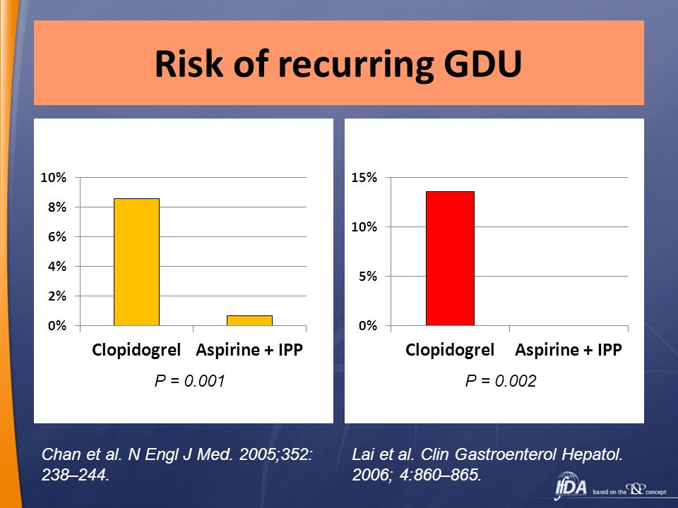 Risk of recurring GDU P = 0.001 P = 0.002