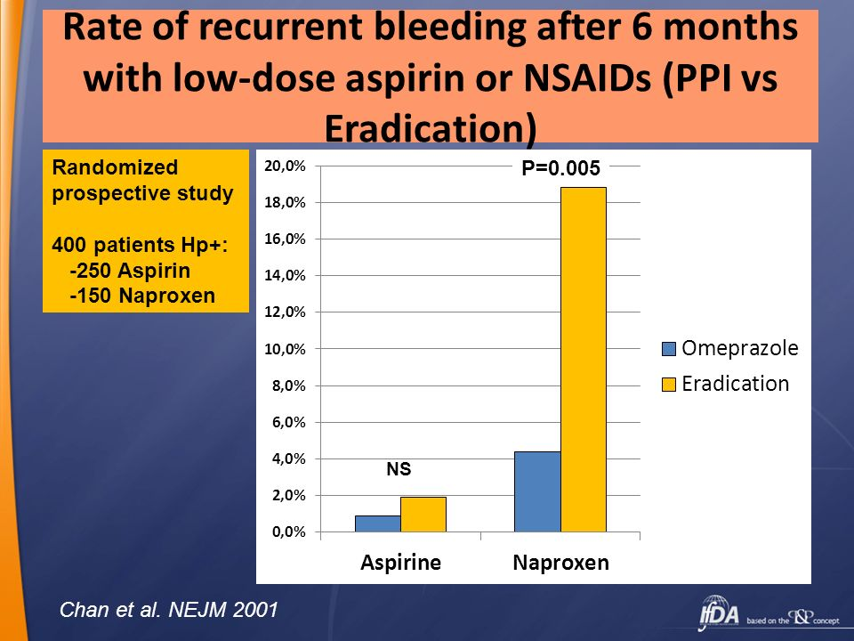 Rate of recurrent bleeding after 6 months with low-dose aspirin or NSAIDs (PPI vs Eradication)