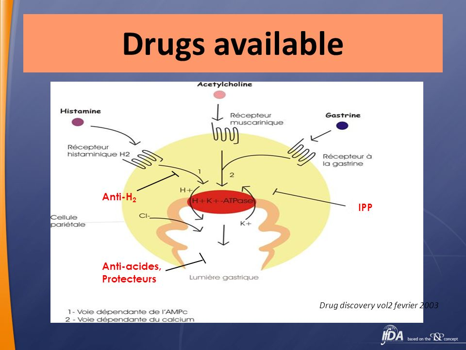 Drugs available Anti-H2 IPP Anti-acides, Protecteurs