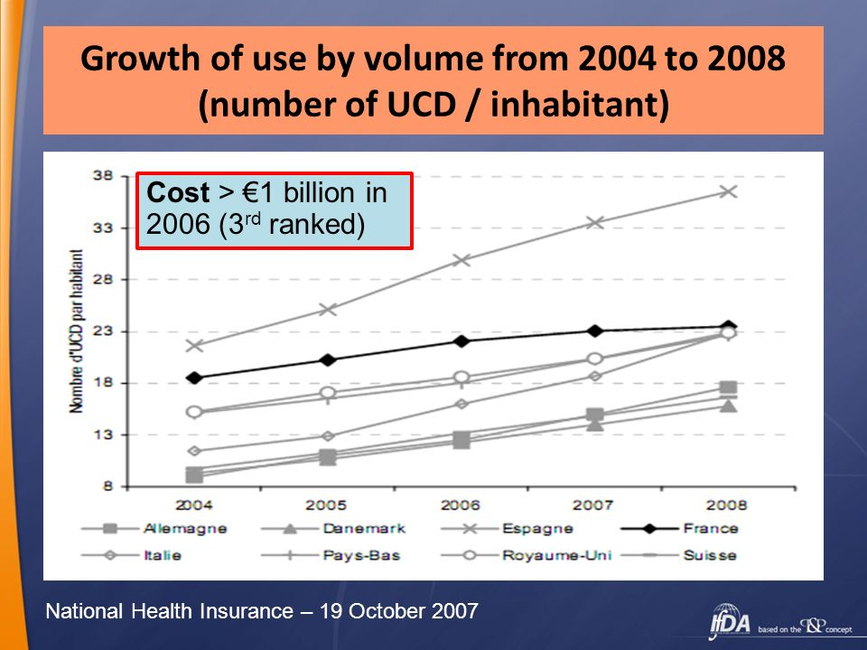 Growth of use by volume from 2004 to 2008 (number of UCD / inhabitant)