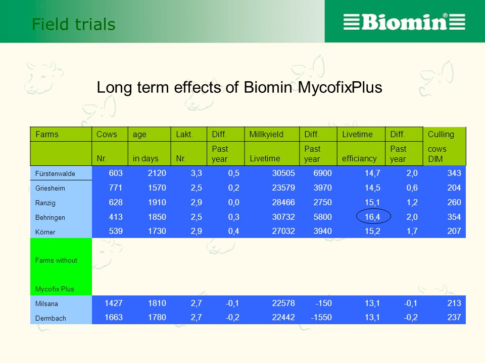 Long term effects of Biomin MycofixPlus