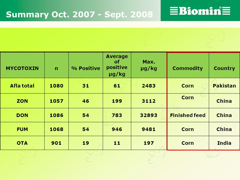 Summary Oct. 2007 - Sept. 2008 MYCOTOXIN n % Positive
