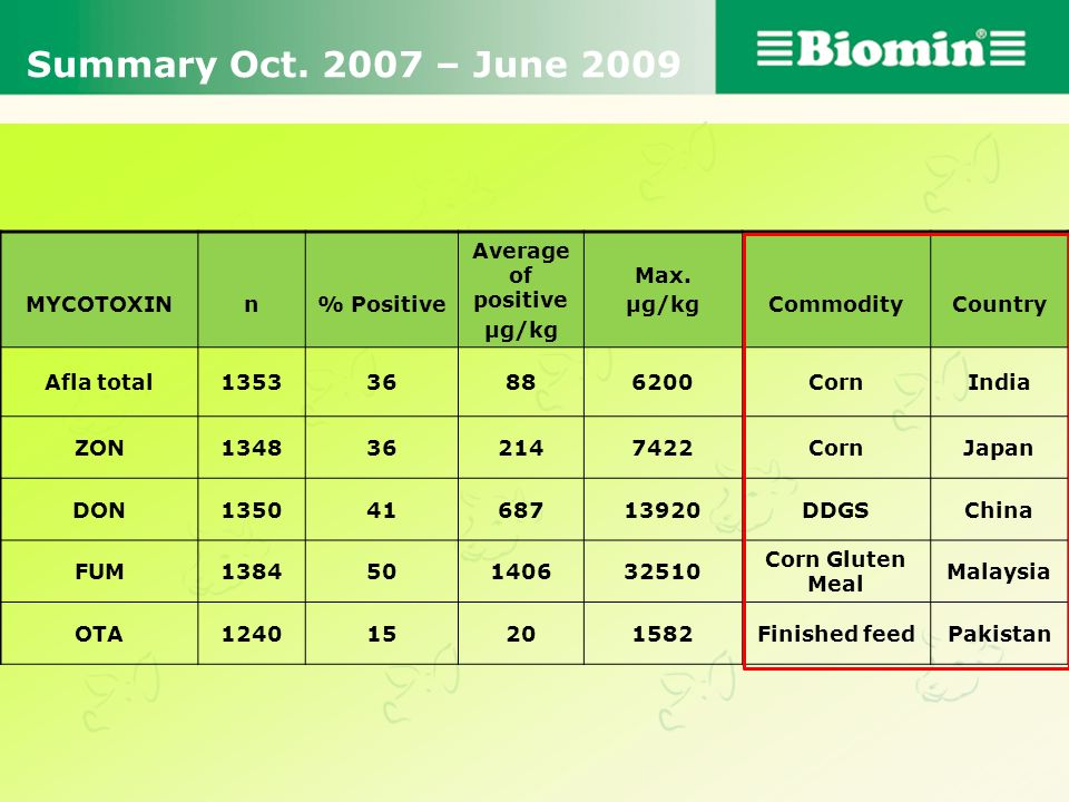 Summary Oct. 2007 – June 2009 MYCOTOXIN n % Positive