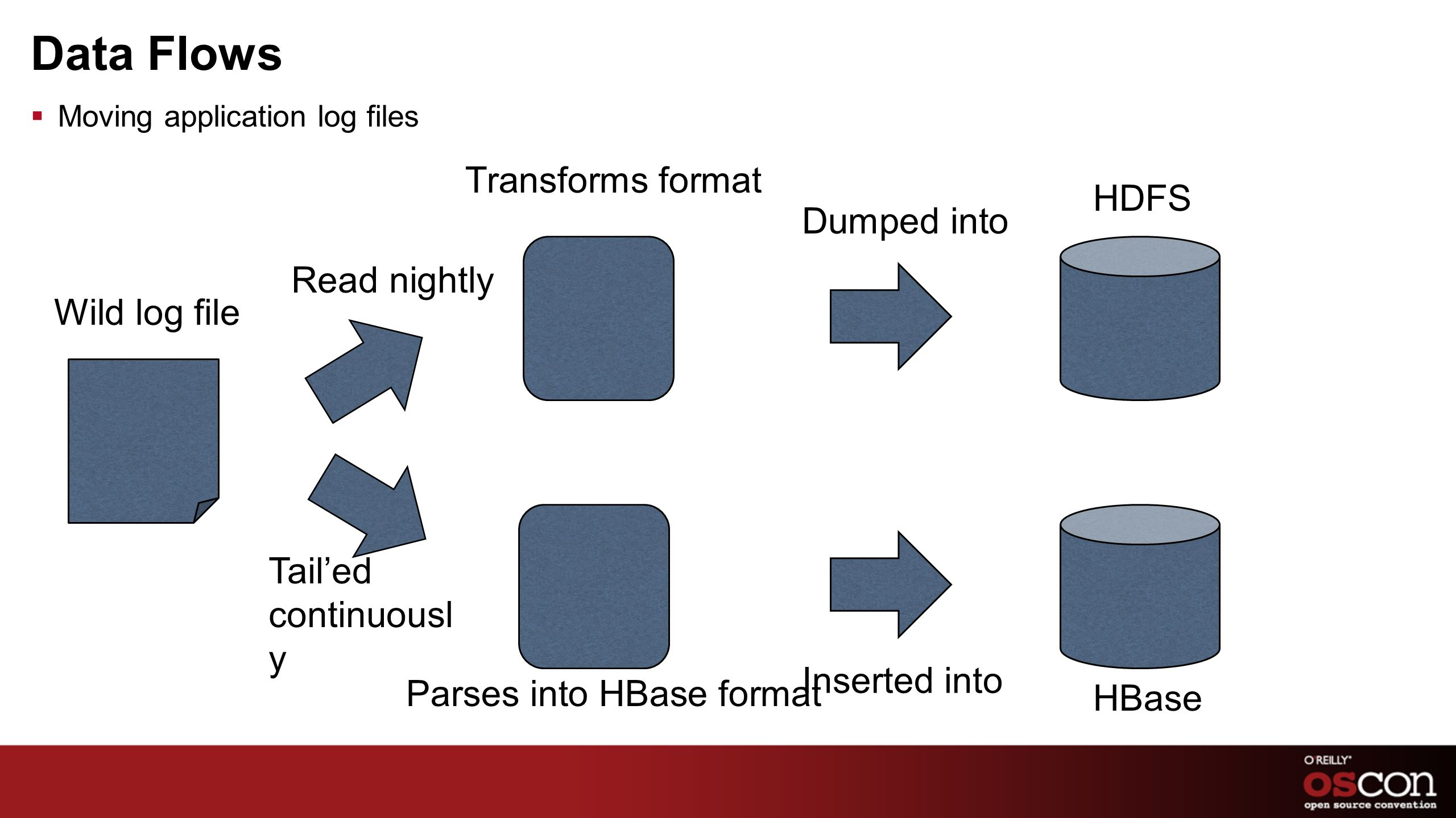 Data Flows Transforms format HDFS Dumped into Read nightly