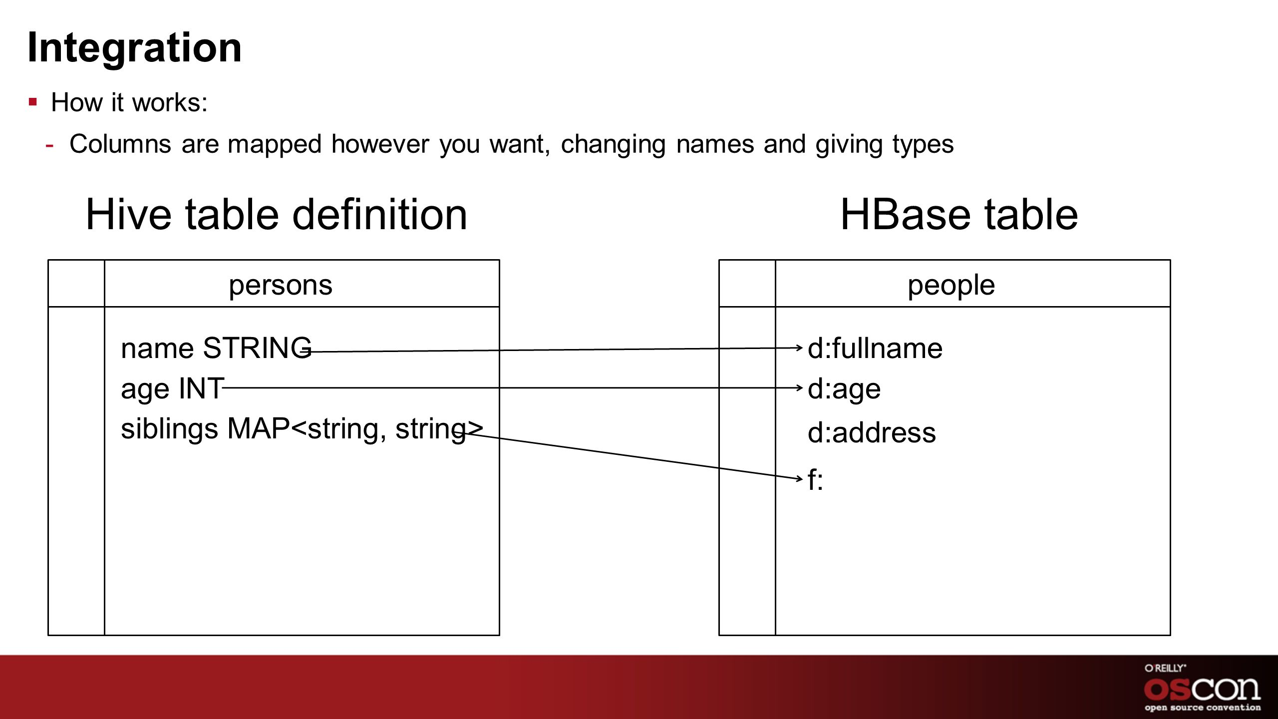 Hive table definition HBase table Integration persons people