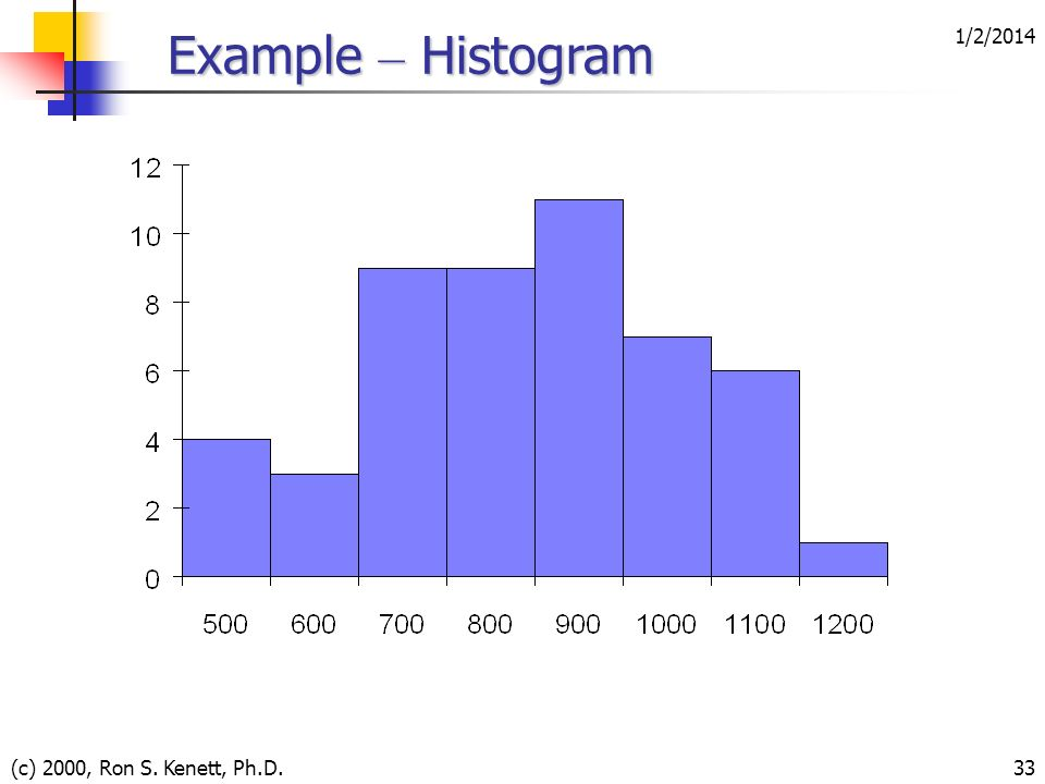 3/25/2017 Example – Histogram (c) 2000, Ron S. Kenett, Ph.D.