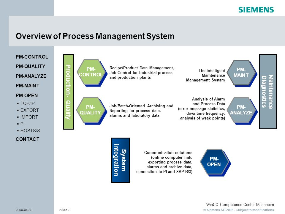 Overview of Process Management System