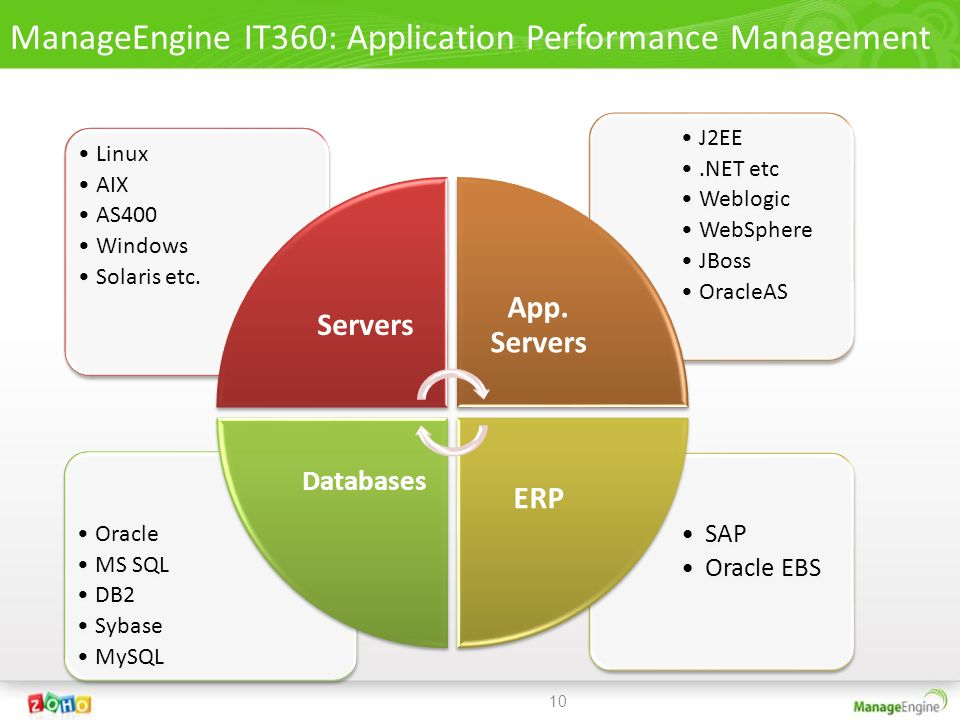 ManageEngine IT360: Application Performance Management