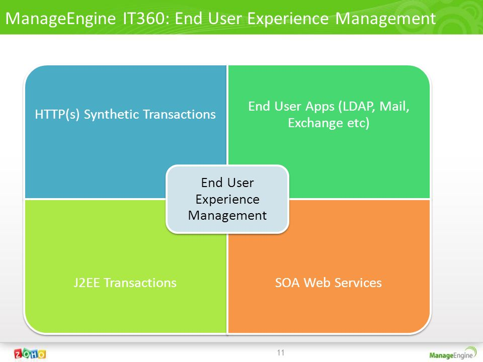 ManageEngine IT360: End User Experience Management