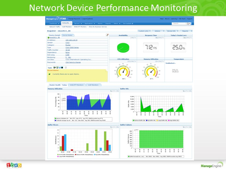 Network Device Performance Monitoring