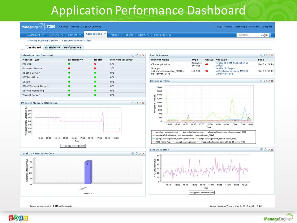 Application Performance Dashboard