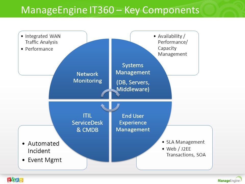 adventnet manageengine servicedesk plus keygen 15