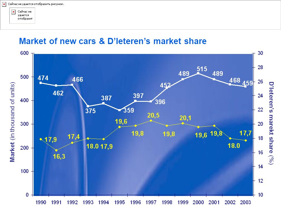 Market of new cars & D'Ieteren's market share