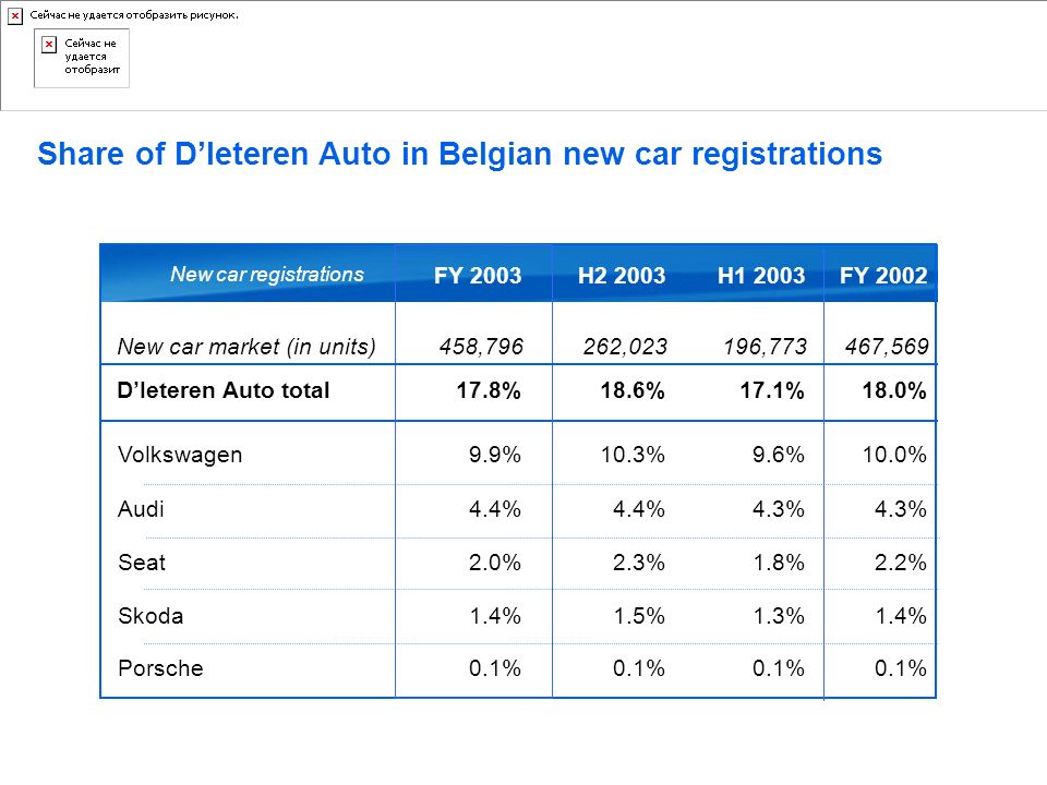 Share of D'Ieteren Auto in Belgian new car registrations