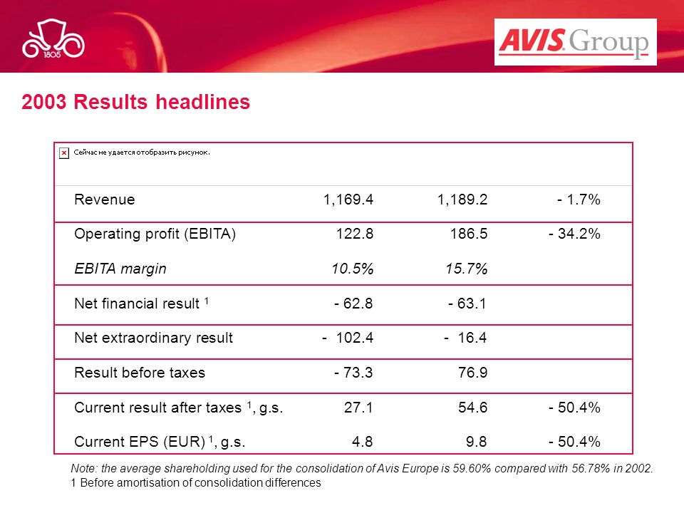 2003 Results headlines Revenue 1, , %