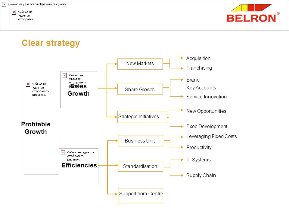 Clear strategy Sales Growth Profitable Growth Efficiencies Acquisition