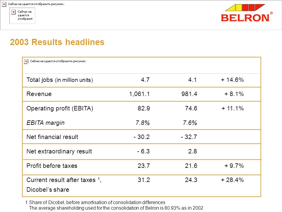 2003 Results headlines Total jobs (in million units) %