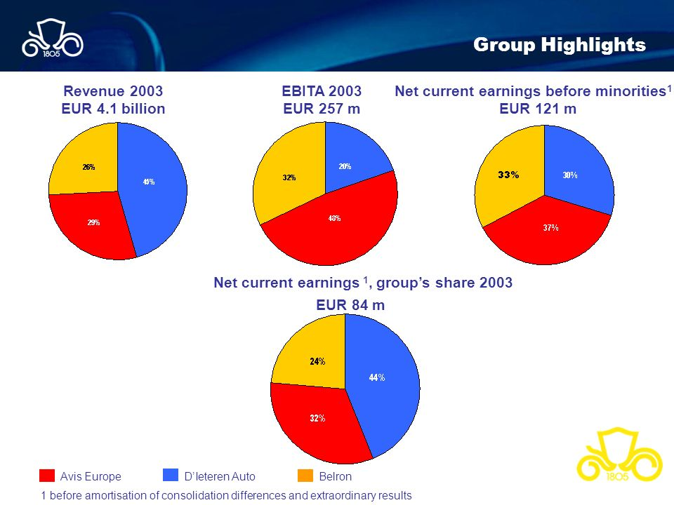 Group Highlights Revenue 2003 EUR 4.1 billion EBITA 2003 EUR 257 m