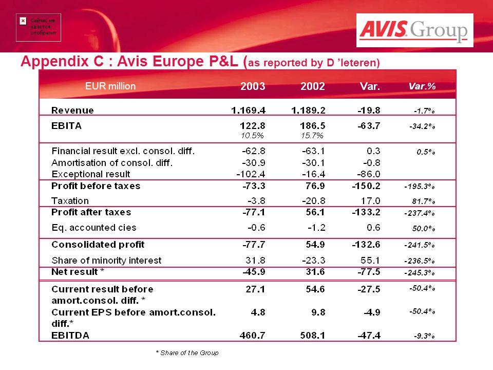 Appendix C : Avis Europe P&L (as reported by D 'Ieteren)