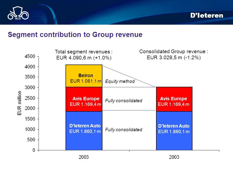 Segment contribution to Group revenue