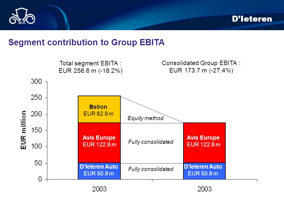 Consolidated Group EBITA :
