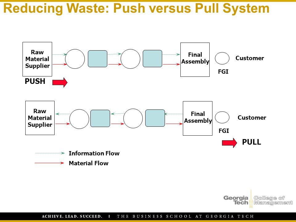 Reducing Waste: Push versus Pull System