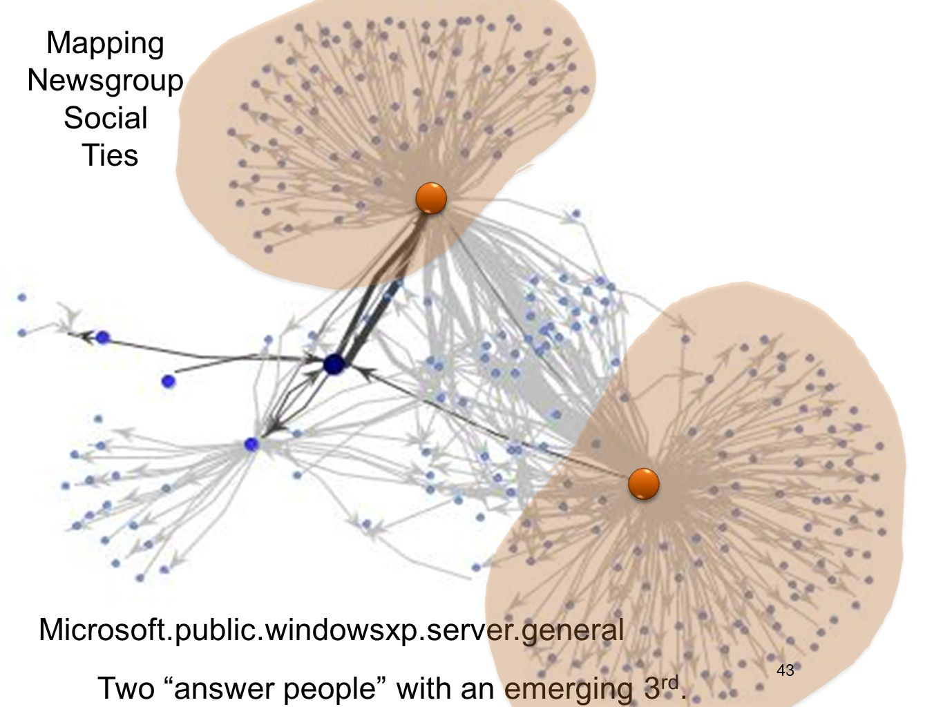 Mapping Newsgroup Social Ties