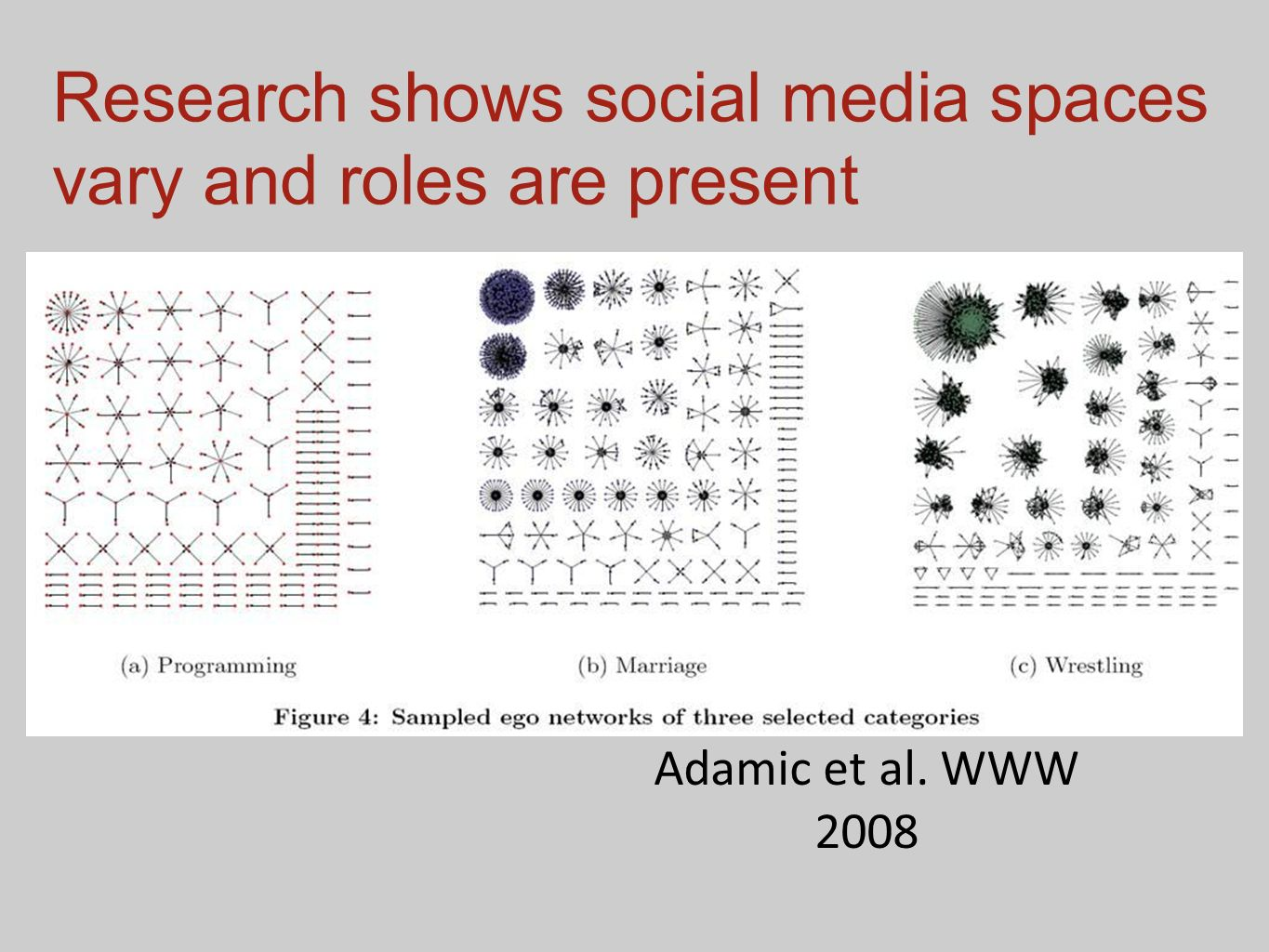 Research shows social media spaces vary and roles are present
