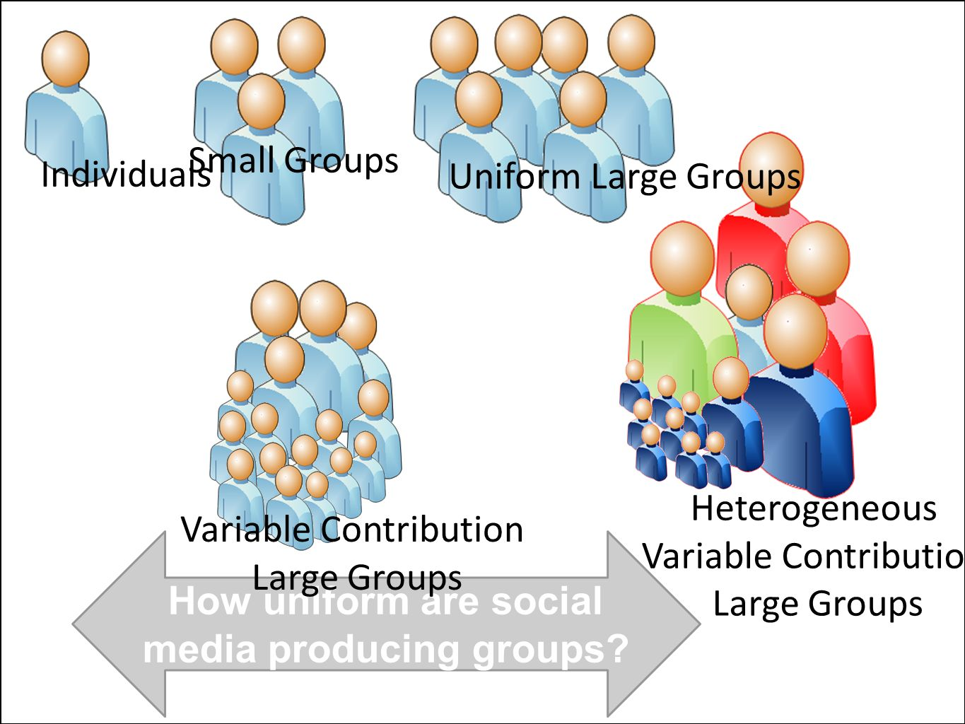 How uniform are social media producing groups