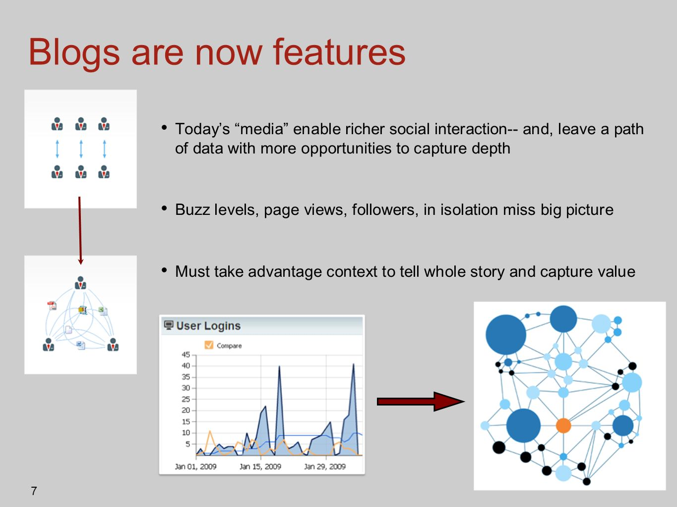 Blogs are now features Today's media enable richer social interaction-- and, leave a path of data with more opportunities to capture depth.