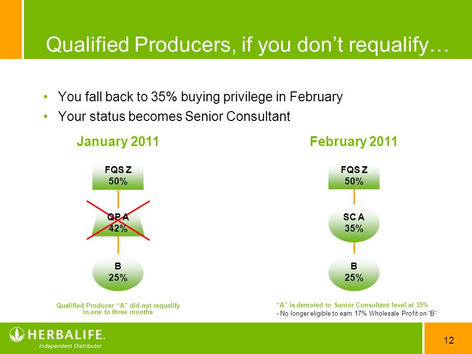 Qualified Producers, if you don't requalify…
