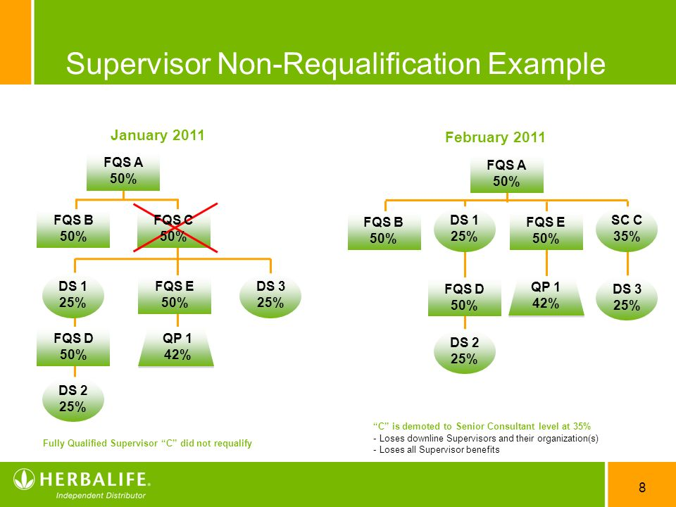 Supervisor Non-Requalification Example