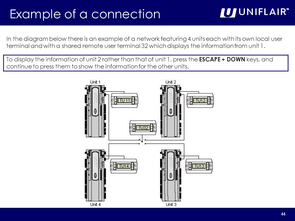 Example of a connection