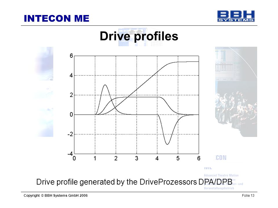 Drive profile generated by the DriveProzessors DPA/DPB