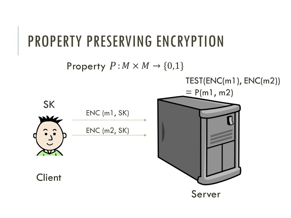 Property preserving encryption