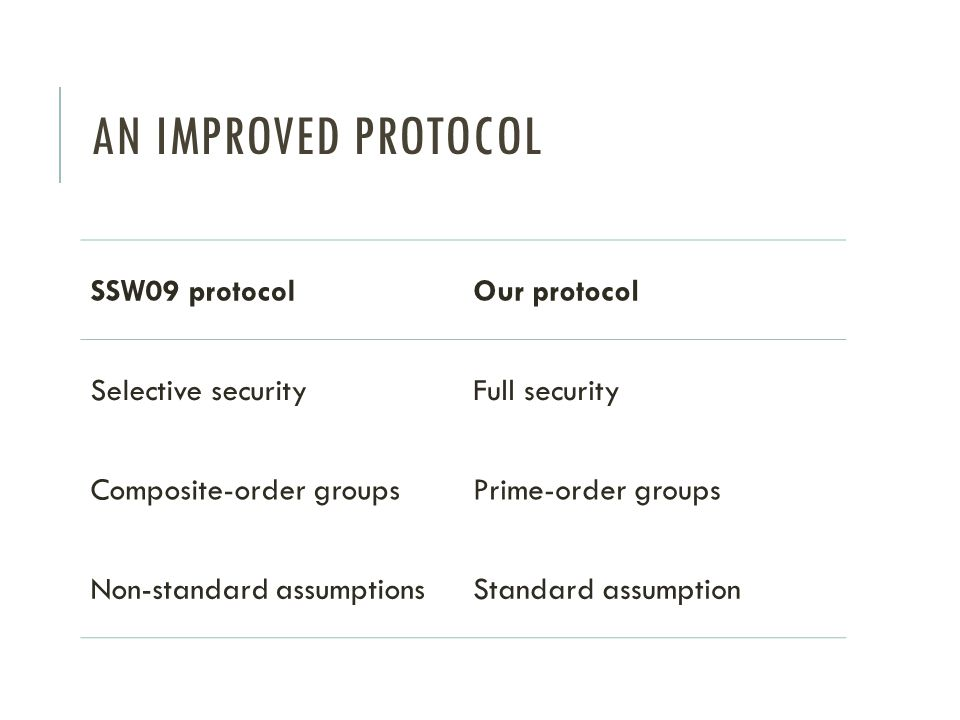 An improved protocol SSW09 protocol Our protocol Selective security