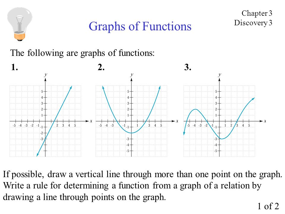Graphs of Functions The following are graphs of functions: