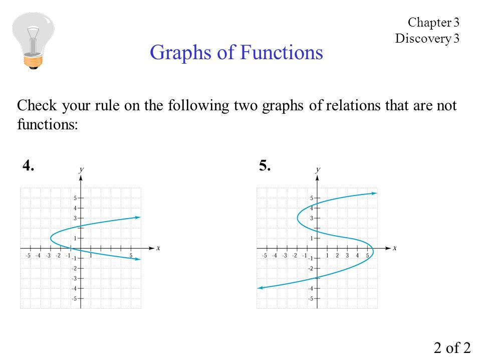 Chapter 3 Discovery 3. Graphs of Functions. Check your rule on the following two graphs of relations that are not.