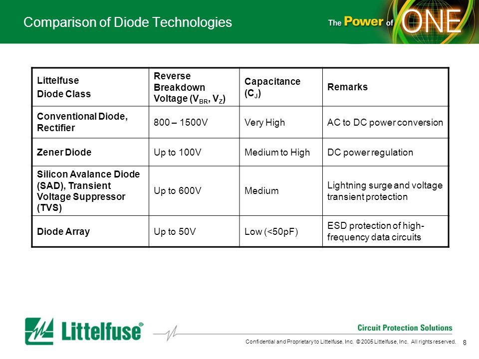 Comparison of Diode Technologies