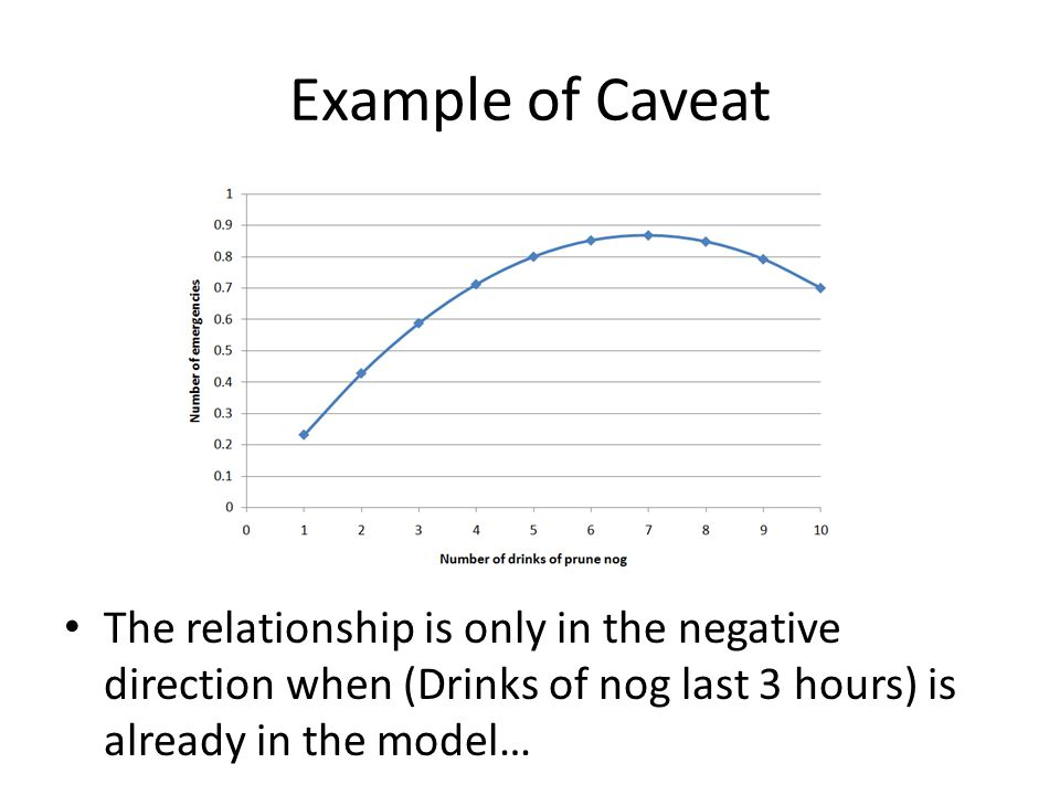 Example of Caveat The relationship is only in the negative direction when (Drinks of nog last 3 hours) is already in the model…