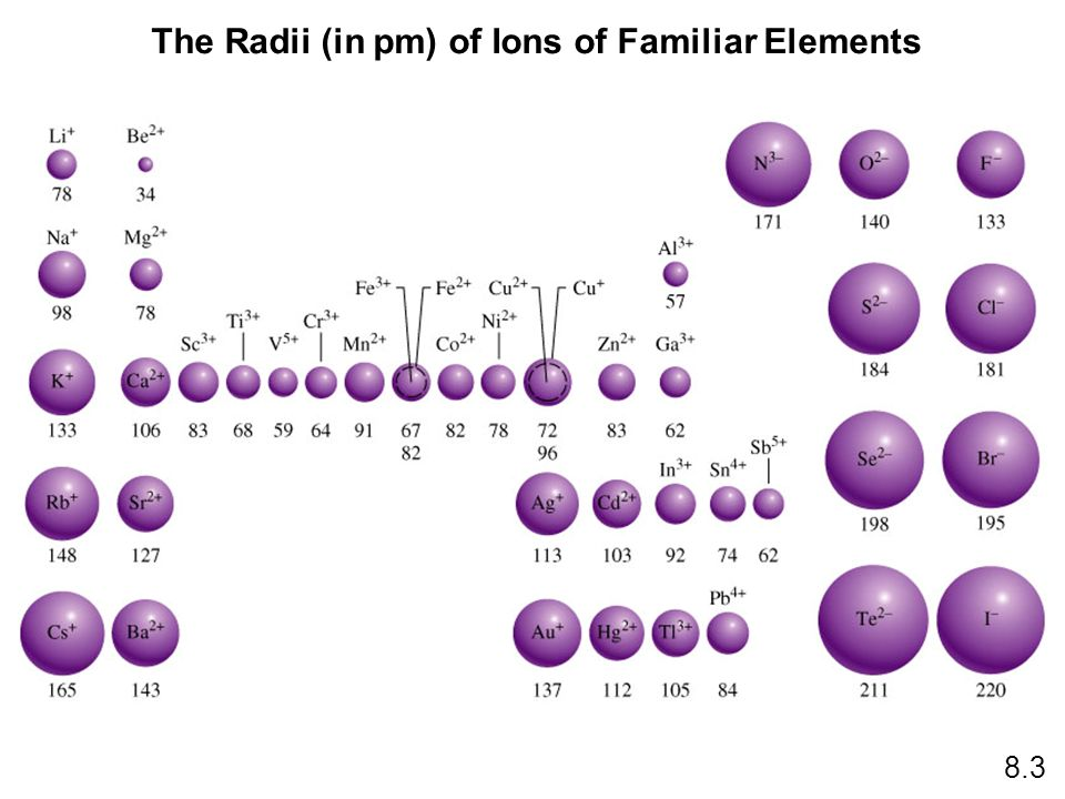The Radii (in pm) of Ions of Familiar Elements