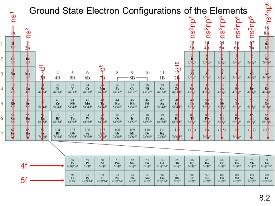 Ground State Electron Configurations of the Elements