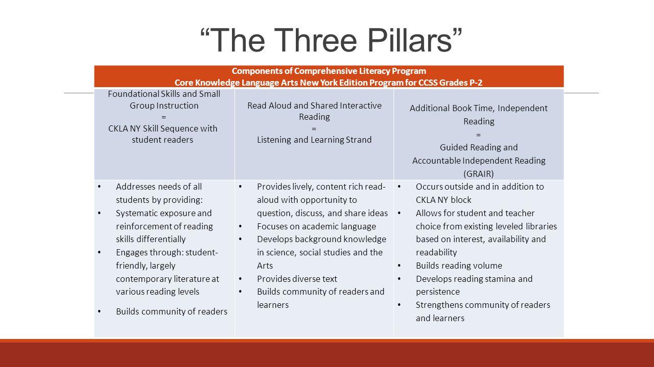 The Three Pillars Components of Comprehensive Literacy Program Core  Knowledge Language Arts New York Edition Program