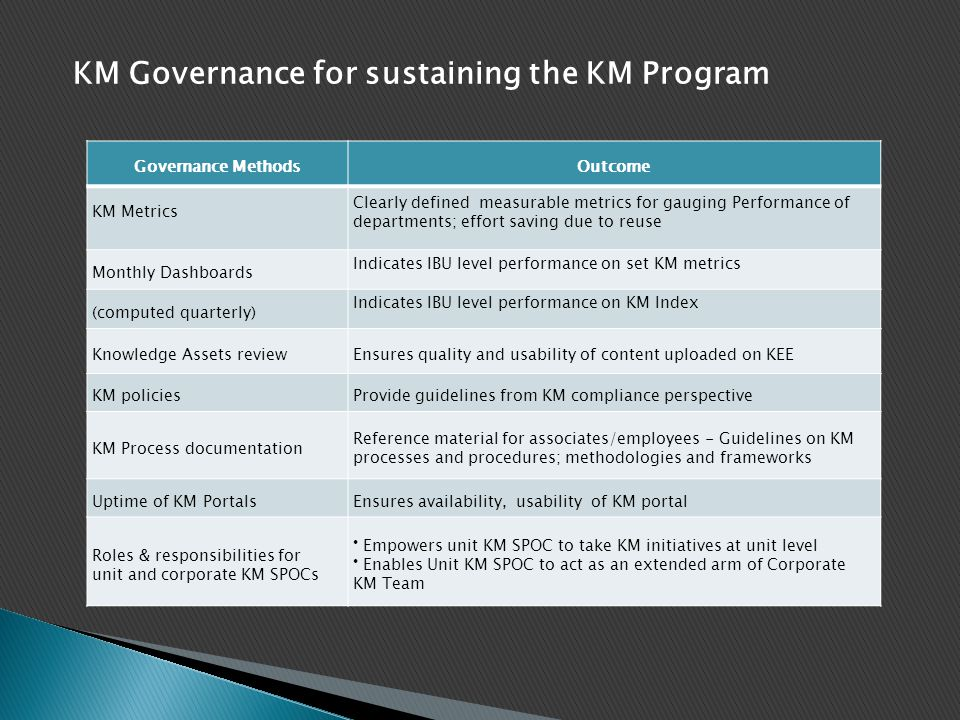 KM Governance for sustaining the KM Program