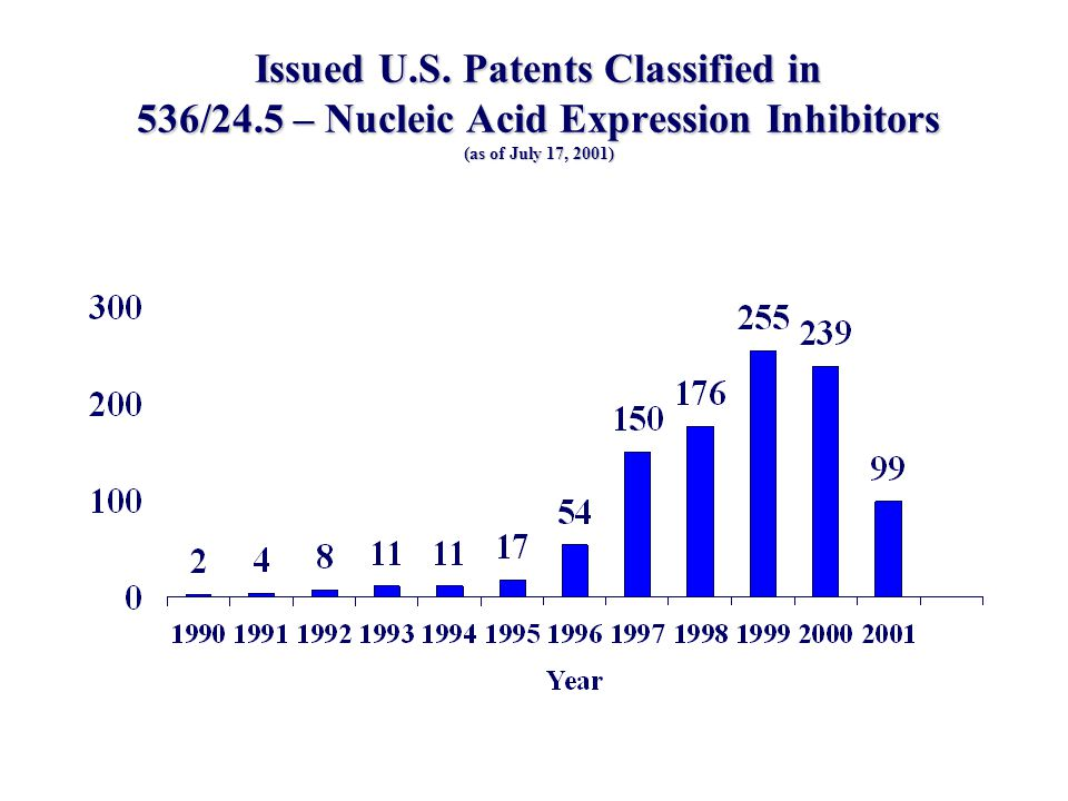 Issued U. S. Patents Classified in 536/24