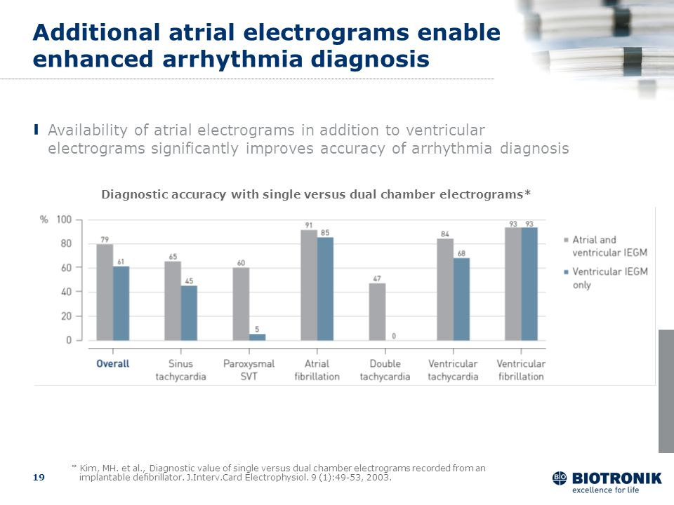 Additional atrial electrograms enable enhanced arrhythmia diagnosis