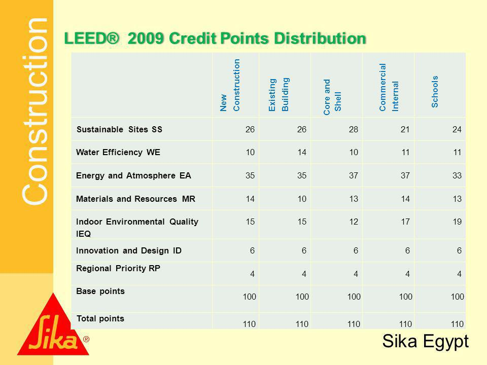 LEED® 2009 Credit Points Distribution